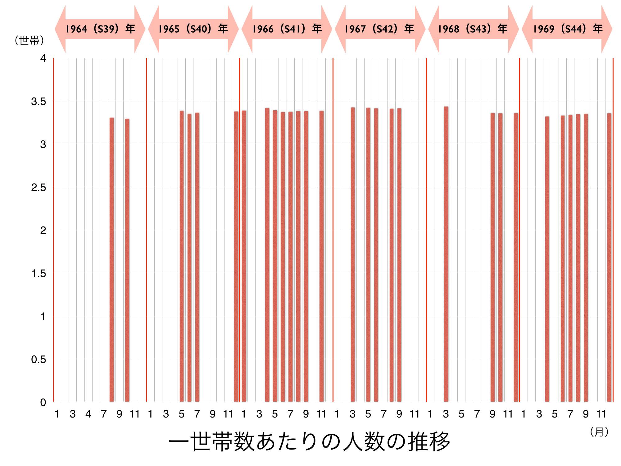 150508初期の人口・世帯数の推移.031