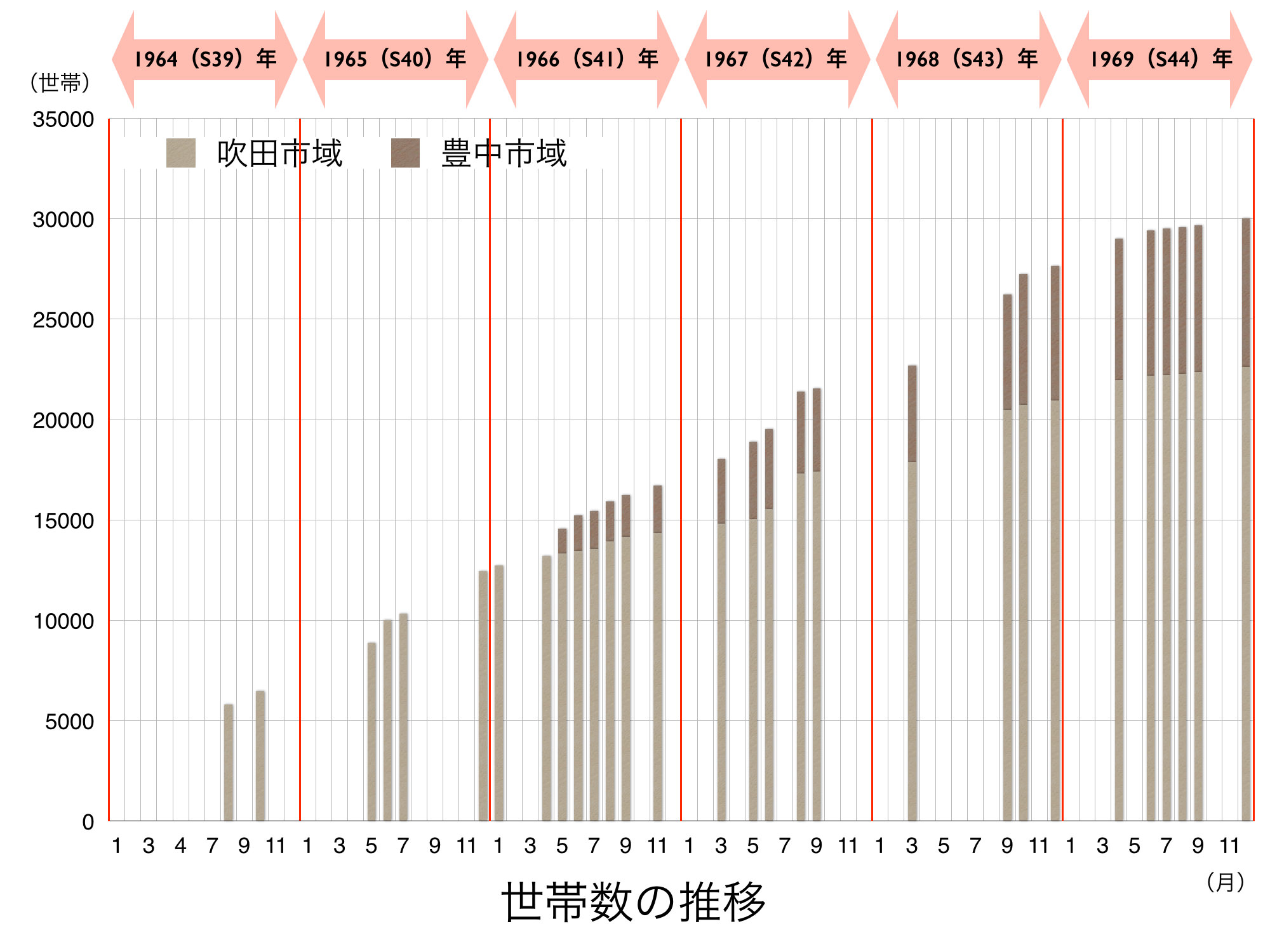 150508初期の人口・世帯数の推移.017