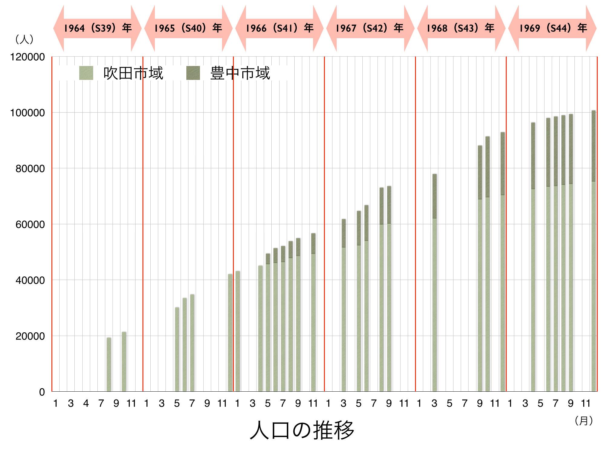 150508初期の人口・世帯数の推移.002
