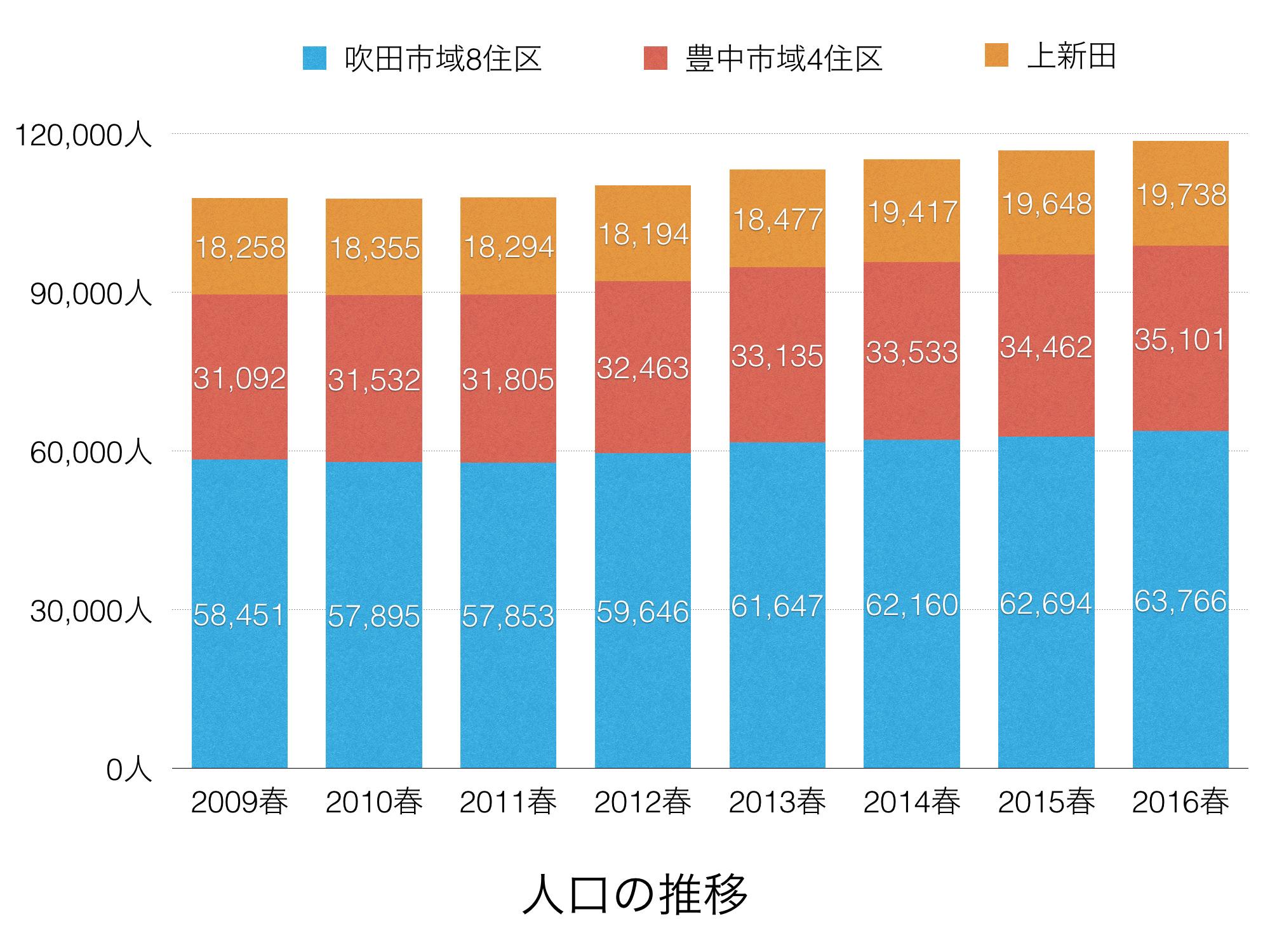160505近年の人口・世帯数の推移[住民基本台帳].001
