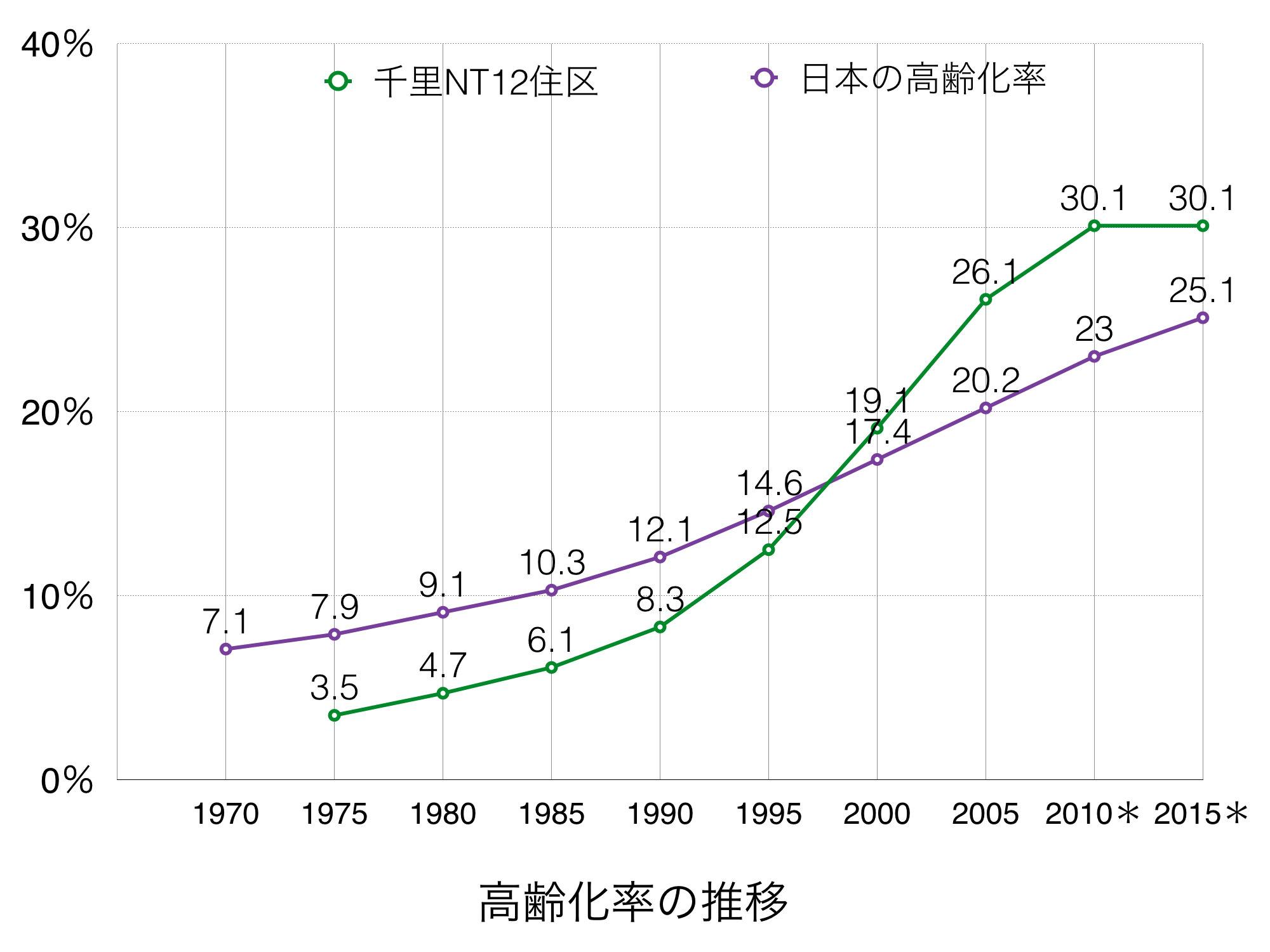 160505高齢化率の推移.002