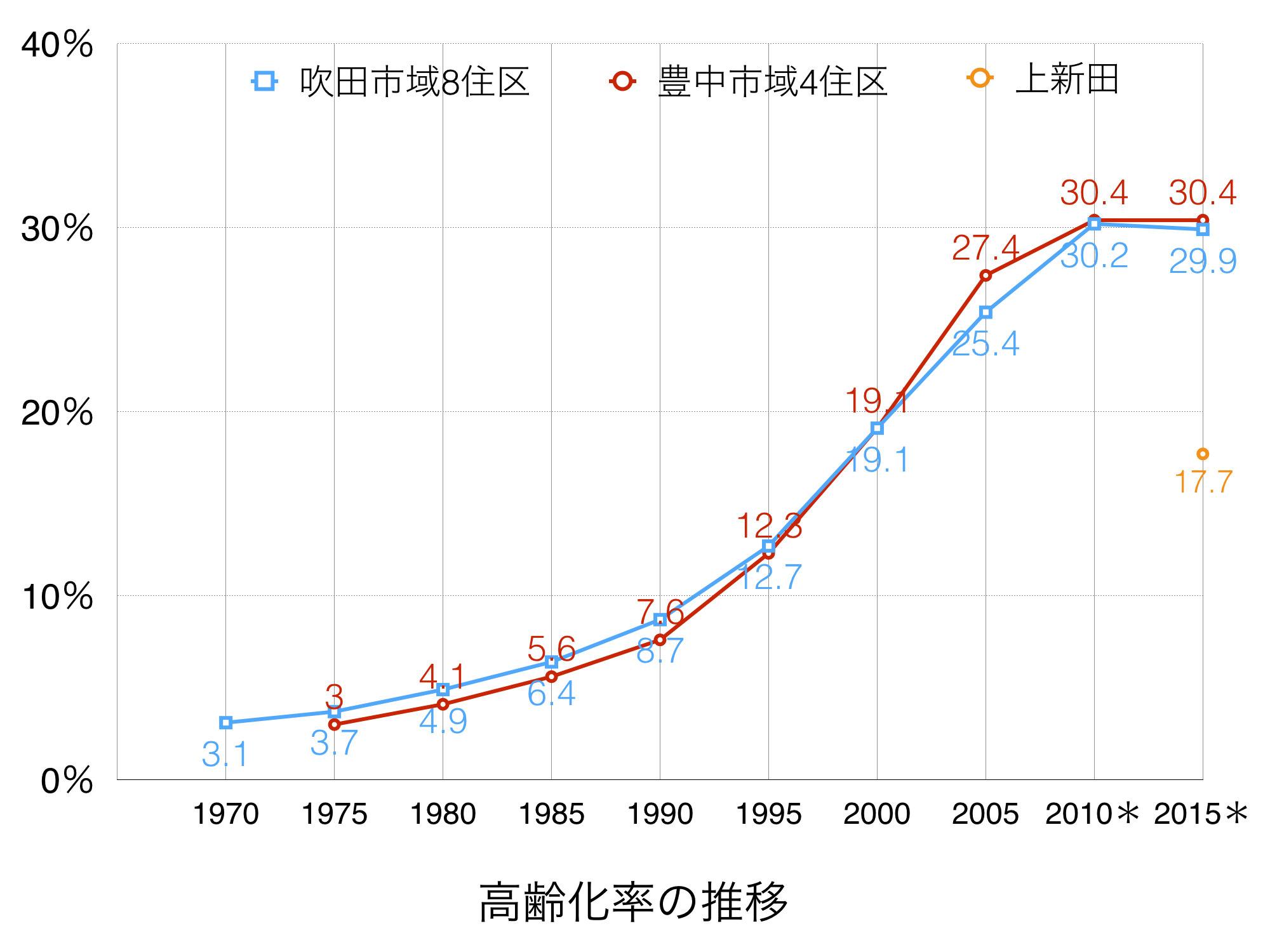 160505高齢化率の推移.001